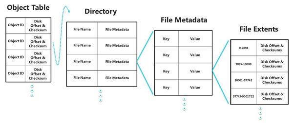 Estrutura REFS