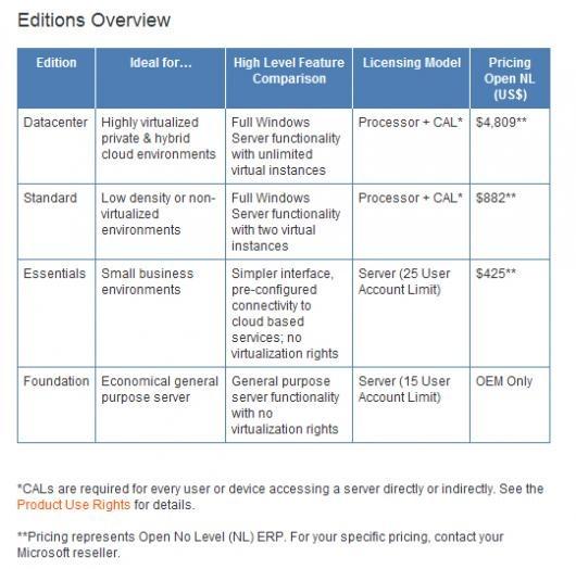 Edições Overview
